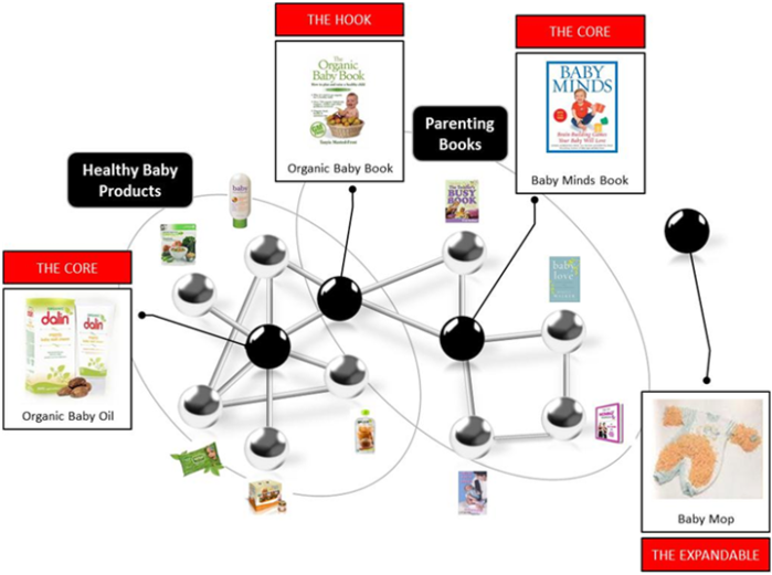 Product Network Analysis
