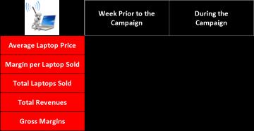Campaign Impact