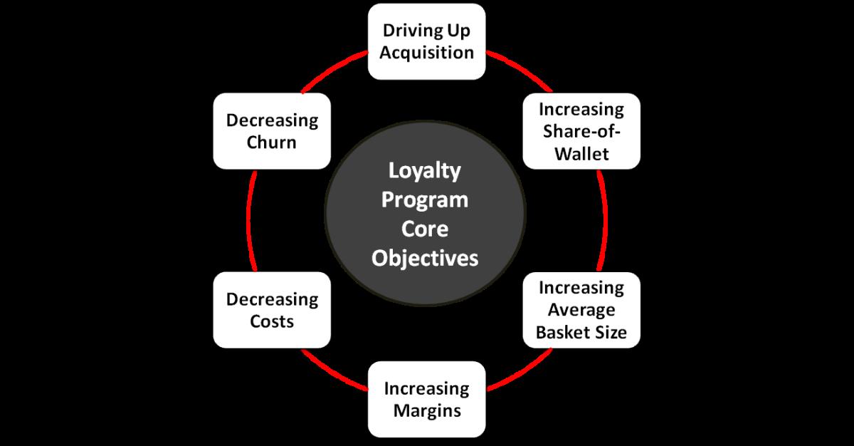 Loyalty Programs Gone Right