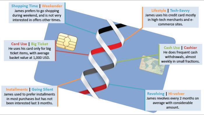 Credit Card Micro Segments