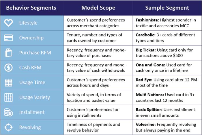 8 Credit Card Micro Segmentation Models