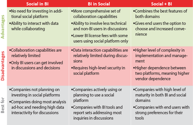 Social BI Comparison