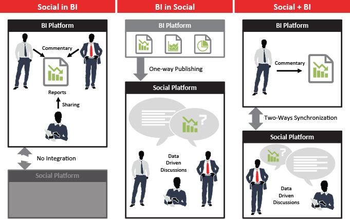 Social BI Alternatives