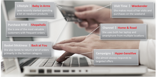 E-Commerce Customer Segmentation