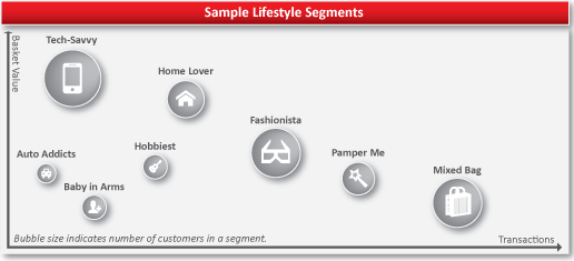 Sample E-Commerce Segments